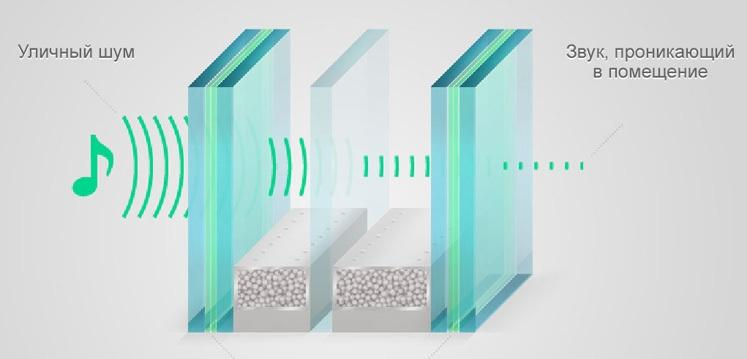 Стеклопакеты с шумоизоляцией