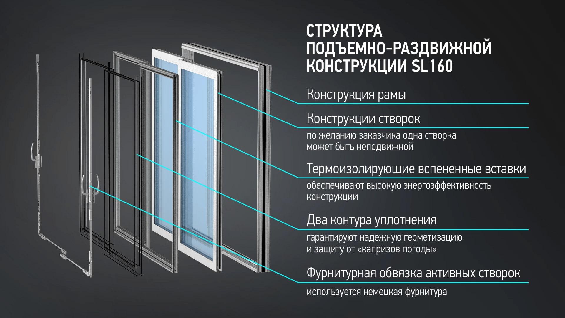 Структура системы ALT SL160