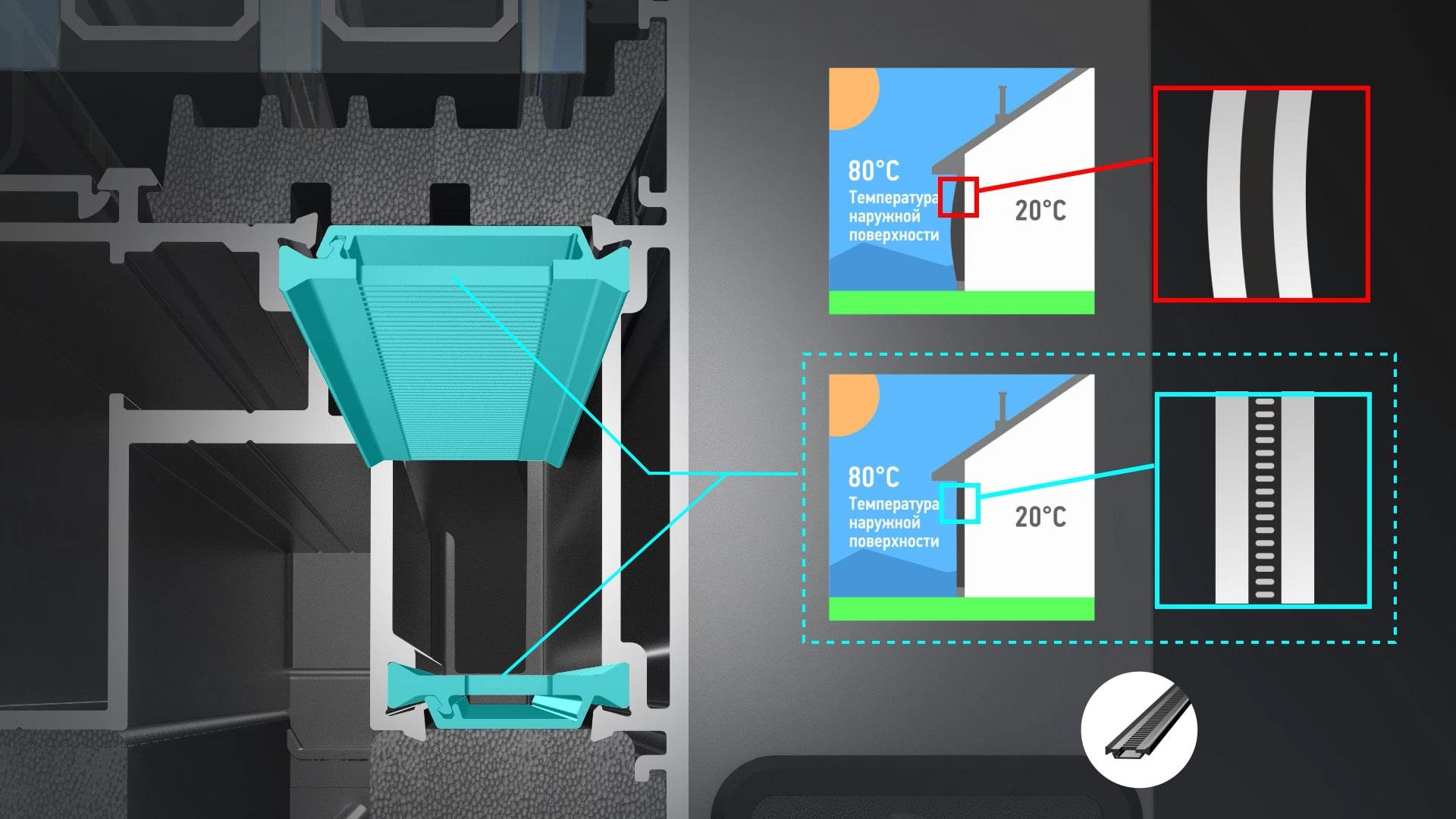 Преимущества использования термомостов Anti Bi-Metal
